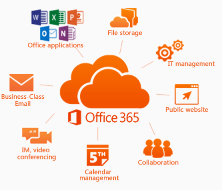 Image result for Microsoft Office 365 Migration